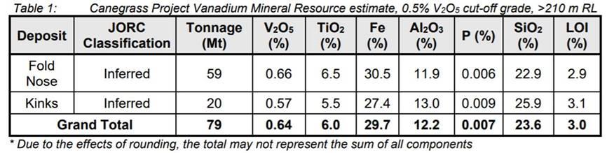 flinders-table1 - Flinders Mines